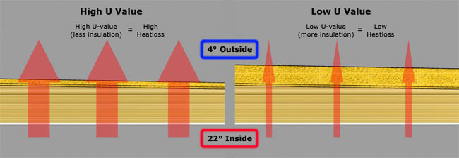 Guidance Flat Roof Insulation