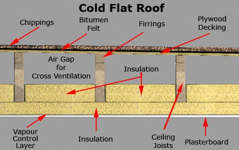 Guidance Flat Roof Types